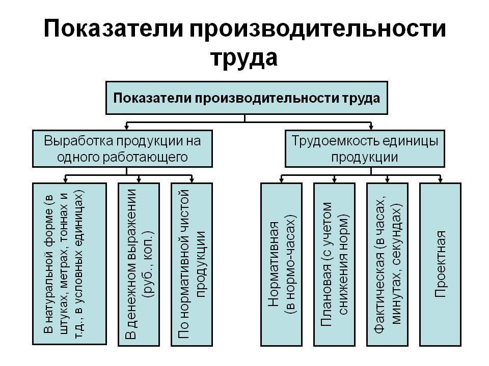 Производительность труда и связанные с ней понятия