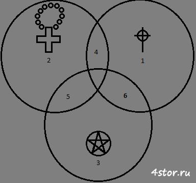 Три круга силы
